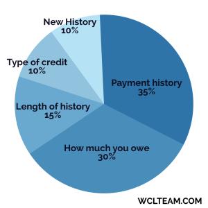 Credit-pie-chart